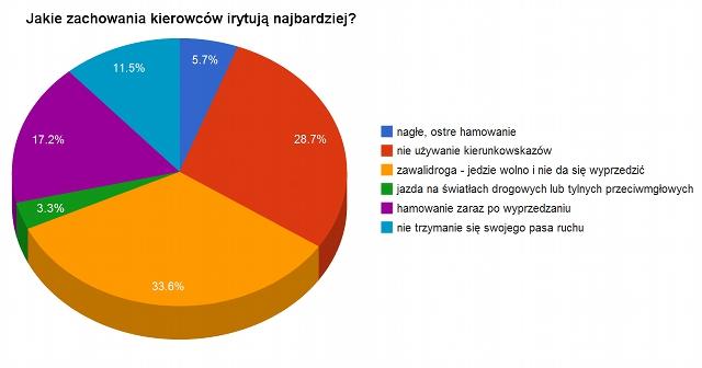 Wykres: Wyniki sondażu o irytujących zachowaniach na drodze