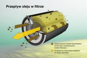 Praktyczne porady dotyczące wymiany filtrów