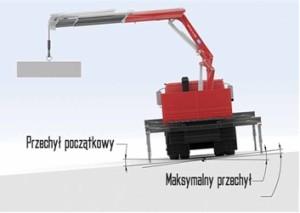 Dynamiczny system stabilizacji pojazdu