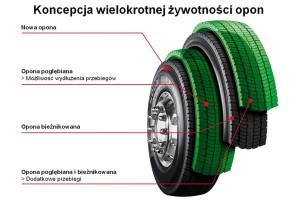 Jak w pełni wykorzystywać opony do pojazdów ciężarowych – porady Goodyear Dunlop