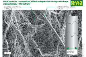 MANN-FILTER wprowadza wysokowydajne filtry z nanowłókien