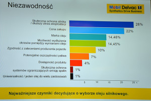 Wyniki badań i nowy olej Mobil Delvac