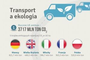 Transport w Polsce emituje coraz mniej CO2
