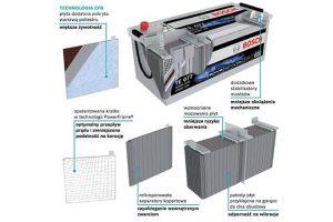 Zwiększona odporność na wstrząsy akumulatorów TE