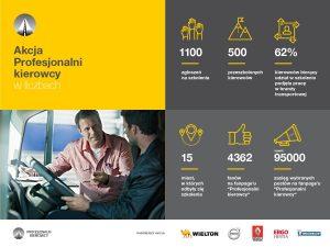 500 certyfikatów dla Profesjonalnych Kierowców