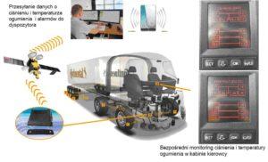 TPMS Telematics – nowy projekt ochrony opon