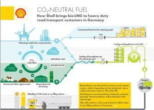Shell chce przyczynić się do dekarbonizacji transportu
